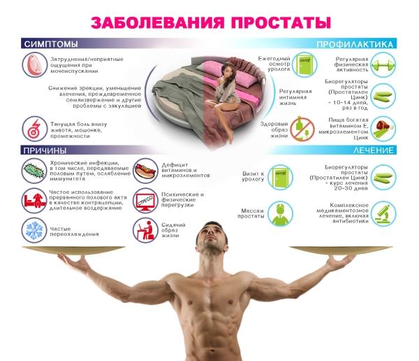 Простатит у мужчин: признаки и первые симптомы