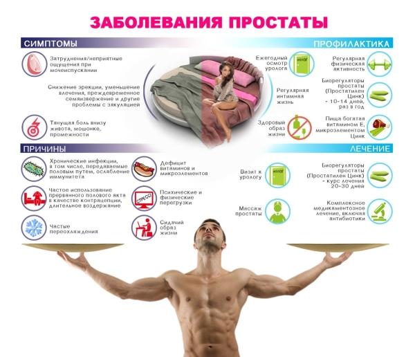 простата у мужчин симптомы и лечение